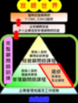 顧問金字塔圖