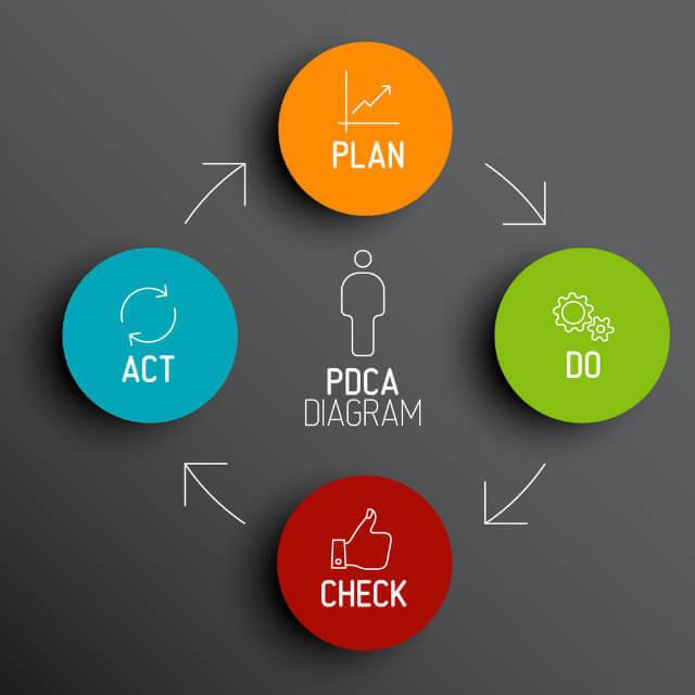 Esquema do ciclo PDCA