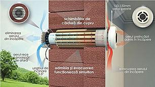 Sistem de ventilație cu recuperare de căldură de la Prana România
