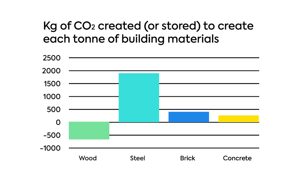 Carbon footprint of the main building materials measured in kg CO2/tonne