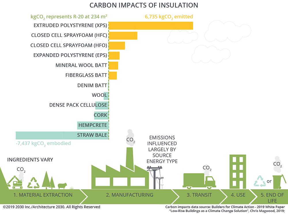 Grafic reprezentând amprenta de carbon a principalelor materiale termoizolante, măsurată în kg CO2 echivalent