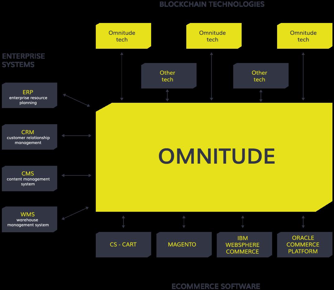 omnitude ico structure