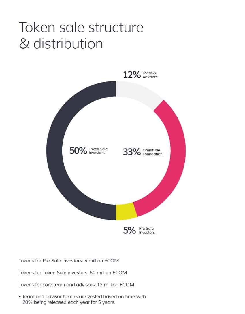 omnitude token sale structure & distribution