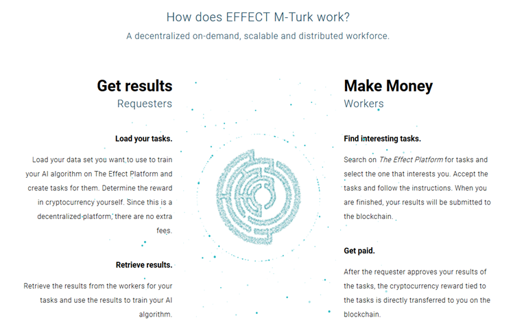 how does effect m-turk works?