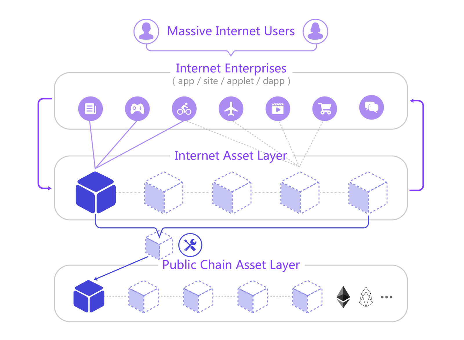 merculet ico project structure