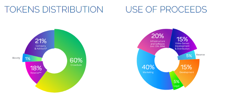 abyss ico token distribution