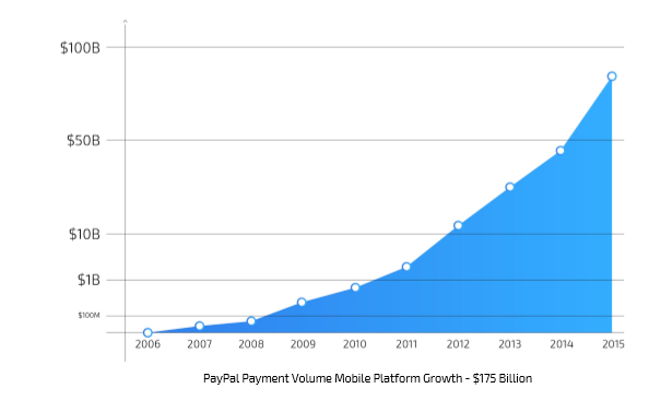 paypal payment volume