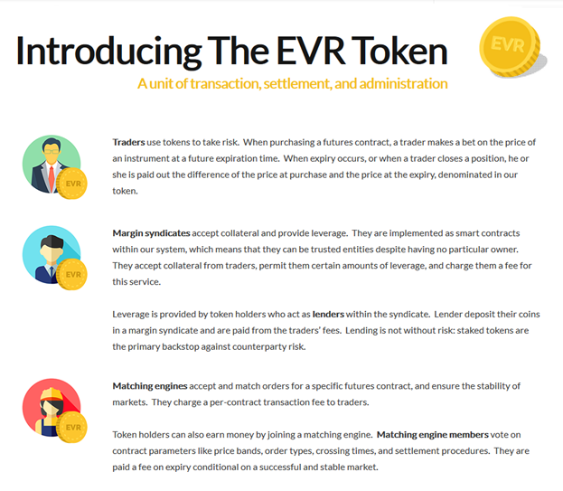 introduction to the evermarkets (evr) token