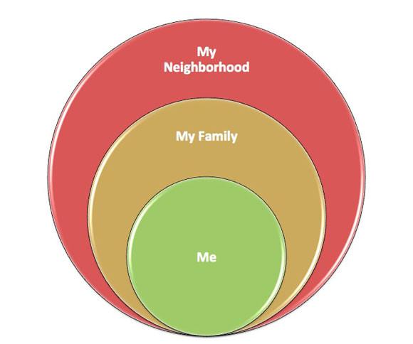 me-family-neighborhood