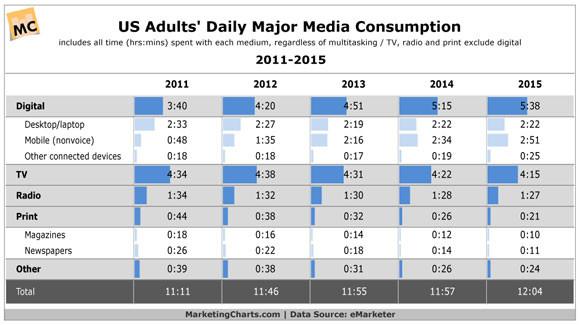 media-consumption