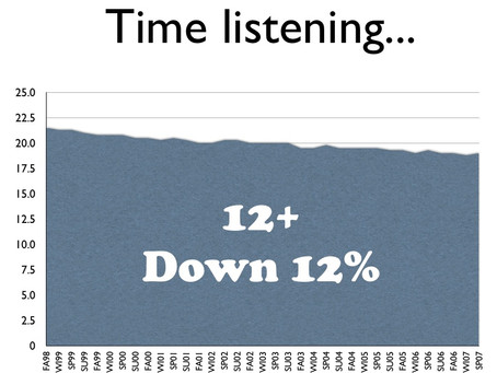 The Truth about Eroding Radio Listening