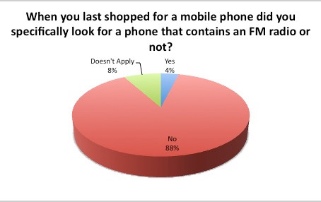 Do Consumers REALLY want FM chips on Mobile Phones?