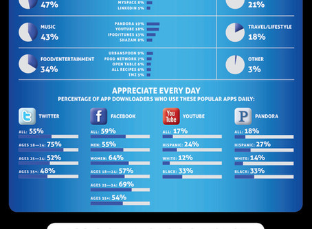 Everything you need to know about Apps – in one Infographic