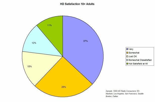 Hdsatisfactionchrt_1