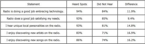 Radioheard