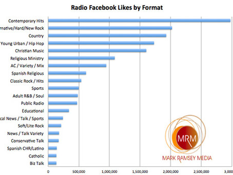 "How many Facebook ""Likes"" does YOUR Format have?"
