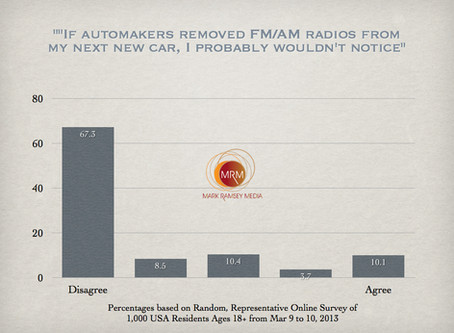 """Radios Ripped from New Cars? """"Not So Fast,"""" say Consumers"""