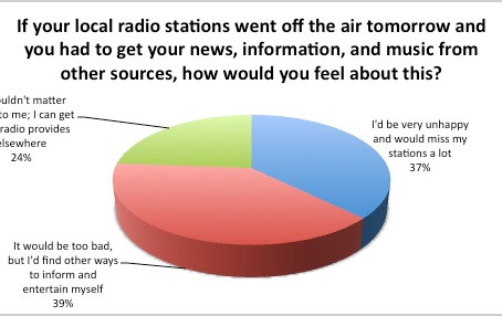 New Survey warns:  Radio must be Irreplaceable