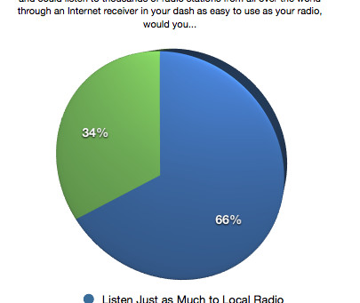 The Danger to Terrestrial Radio posed by Internet Radio in Cars
