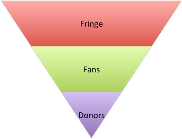 marketingfunnel