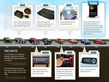 The Evolution of the Car Radio