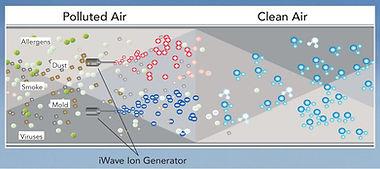 iWaveAirCleansingDiagram.jpg