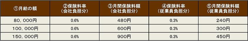 保険料表雇用カット済OKOK.jpg