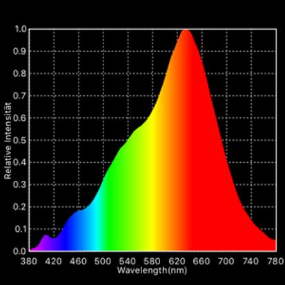 Farbspektrum SUNLIGHT.png