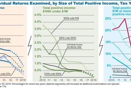 Số liệu kiểm toán/ kiểm sát thuế từ IRS 2019