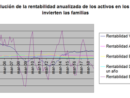 La vivienda mantiene su puesto como mejor opción de inversión para las familias