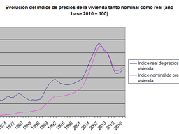 ¿Hemos vuelto a la burbuja inmobiliaria?