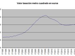 El crecimiento del precio de la vivienda modera su ritmo alcista en el tercer trimestre