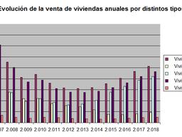 España certifica su mejor año en una década sobre venta de viviendas