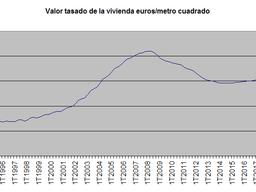El valor tasado de la vivienda prosigue su racha alcista en medio de la desaceleración