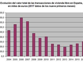 El mercado de la vivienda movió un 23% más de dinero hasta septiembre que en el mismo periodo de 201