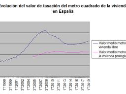 El valor de tasación del metro cuadrado de la vivienda libre subió un 4,4% anual durante el primer t