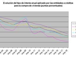 España, tercer país de la Eurozona con los tipos de interés hipotecarios más bajos