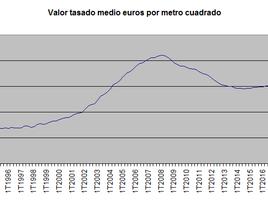 El valor de la vivienda mantiene el ritmo de subida al 3% anual en el segundo trimestre