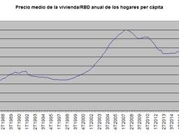 Así ha evolucionado la accesibilidad a una vivienda en España en los últimos años