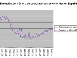 Las transacciones inmobiliarias suben un 2,2% anual en el primer trimestre del año