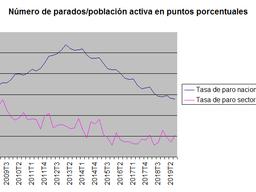 Radiografía de la EPA del tercer trimestre en el sector inmobiliario