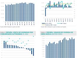 El mercado inmobiliario muestra cierta atonía en el arranque del segundo trimestre del año