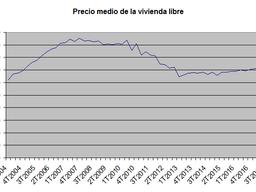 La accesibilidad de la vivienda en Europa y en España una comparativa