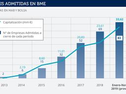 Las SOCIMIs repiten protagonismo en Bolsa durante 2019 y parten con ventaja el presente año