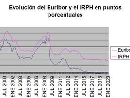 El TJUE encomienda a la justicia española dirimir en qué casos el IRPH se aplicó abusivamente