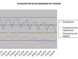 Se consolida la tendencia a la baja en los desahucios también en el alquiler