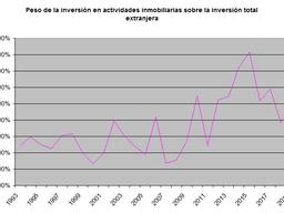 El sector inmobiliaria acaparó el 10% de la inversión extranjera en España en 2019