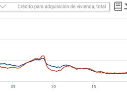 La banca traslada parte del coste del IAJD a los tipos de interés de las nuevas hipotecas