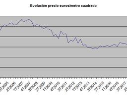 Los precios del suelo pausan su tendencia a la baja y suben un 0,9% anual en el 2º trimestre del año