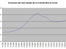 El valor tasado de la vivienda en su nivel más alto desde 2011 pese a la desaceleración